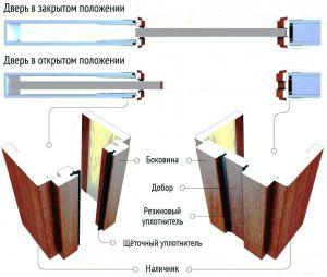 Комплект наличников для одностворчатых пеналов (под окраску)